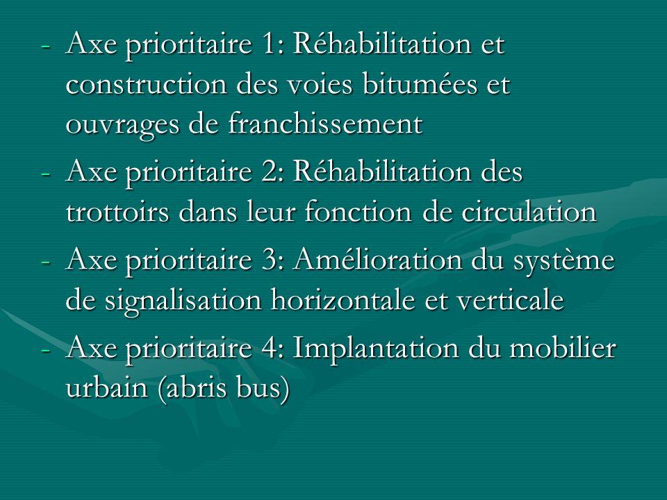 Les données ayant conditionné les choix prioritaires ont été confirmées par les résultats de la consultation participative et de létude sectorielle effectuées (2006)dans le cadre du processus DSRP et ODM De 2007 à 2008: contexte de « municipalisation accélérée »De 2007 à 2008: contexte de « municipalisation accélérée » -La « municipalisation accélérée » = stratégie gouvernementale damélioration de façon urgente (1 an dexécution des travaux), des conditions dexistence des ménages des départements et communes du Congo -Brazzaville bénéficie, plus que les 5 localités déjà « municipalisées », de 2 ans d interventions: 2008, 2009.