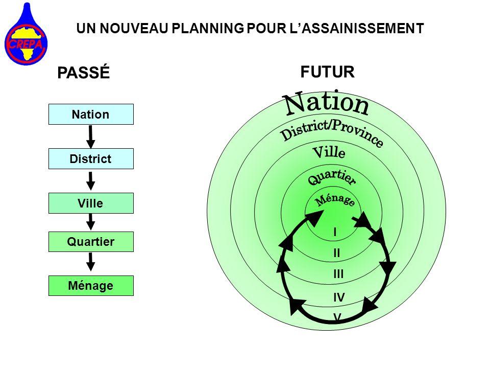 I II III IV V Nation District Quartier Ménage Ville PASSÉ FUTUR UN NOUVEAU PLANNING POUR LASSAINISSEMENT