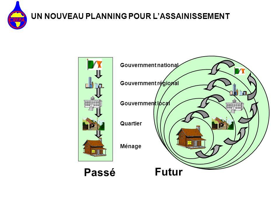 Passé Futur Gouvernment national Gouvernment régional Gouvernment local Quartier Ménage UN NOUVEAU PLANNING POUR LASSAINISSEMENT