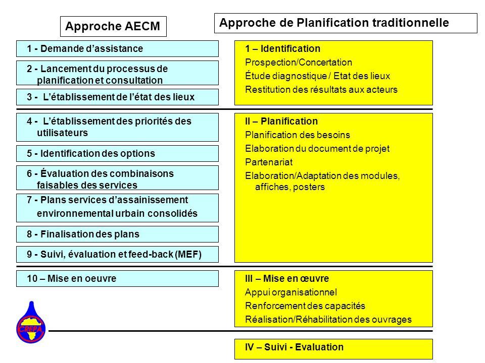 1 - Demande dassistance 2 - Lancement du processus de planification et consultation 5 - Identification des options 4 - Létablissement des priorités de