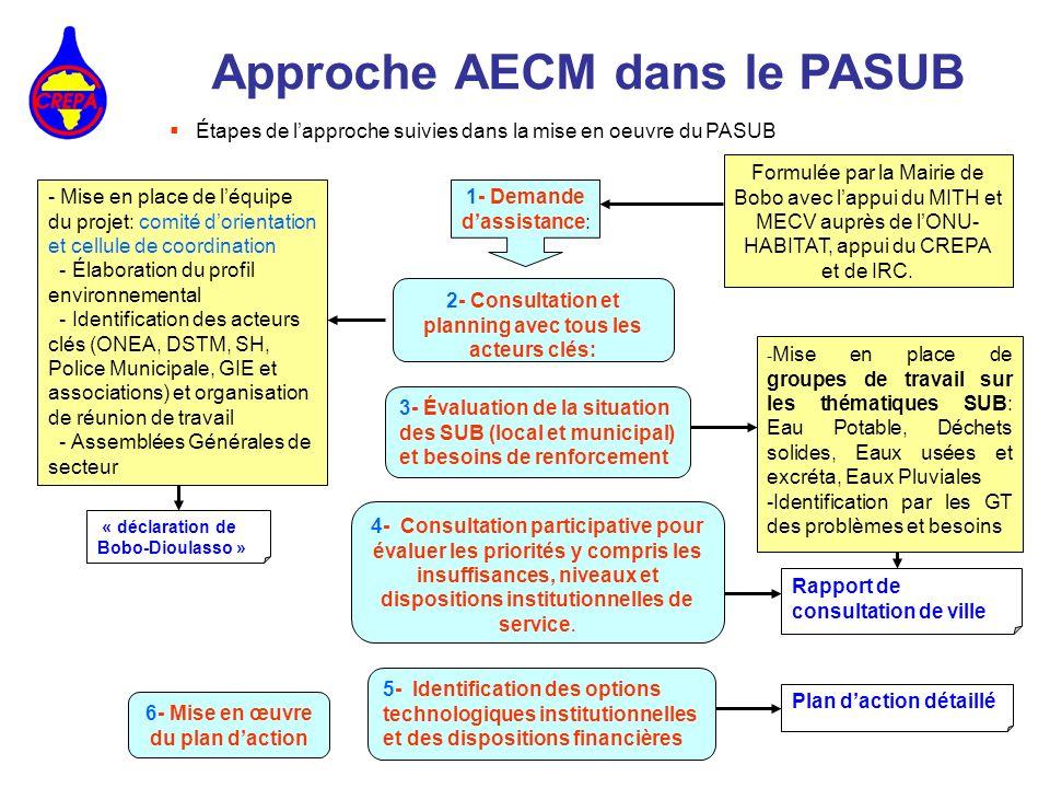 Approche AECM dans le PASUB Étapes de lapproche suivies dans la mise en oeuvre du PASUB 1- Demande dassistance: 2- Consultation et planning avec tous