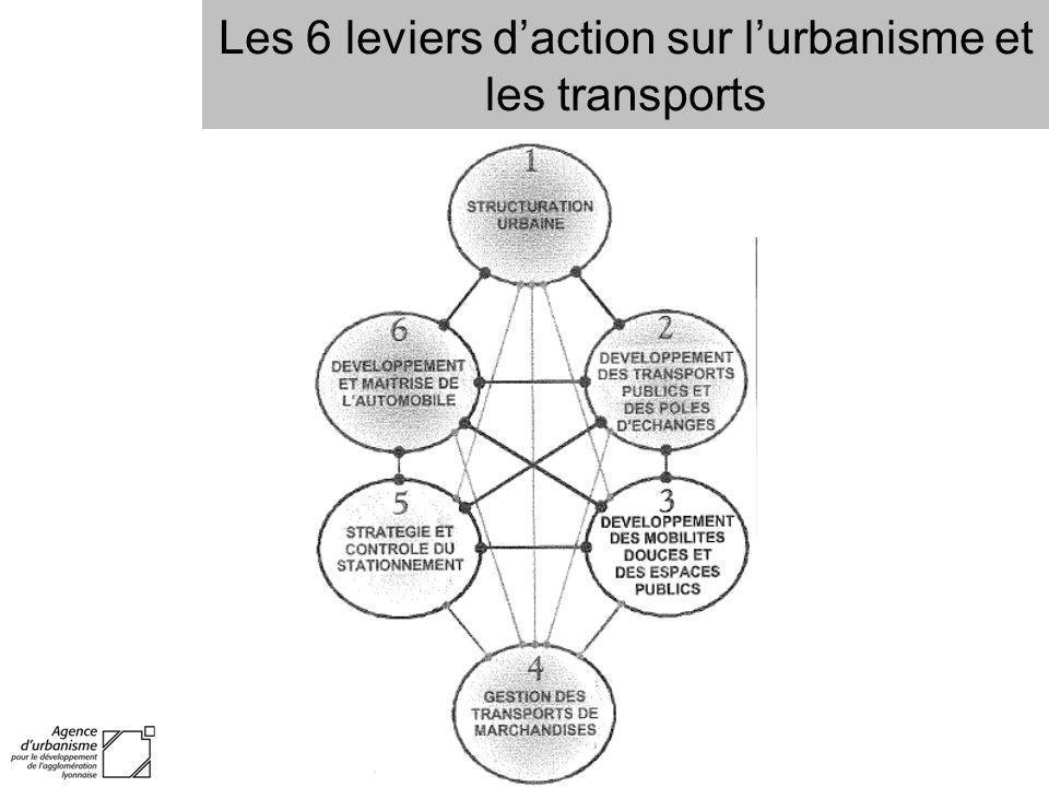 Les 6 leviers daction sur lurbanisme et les transports