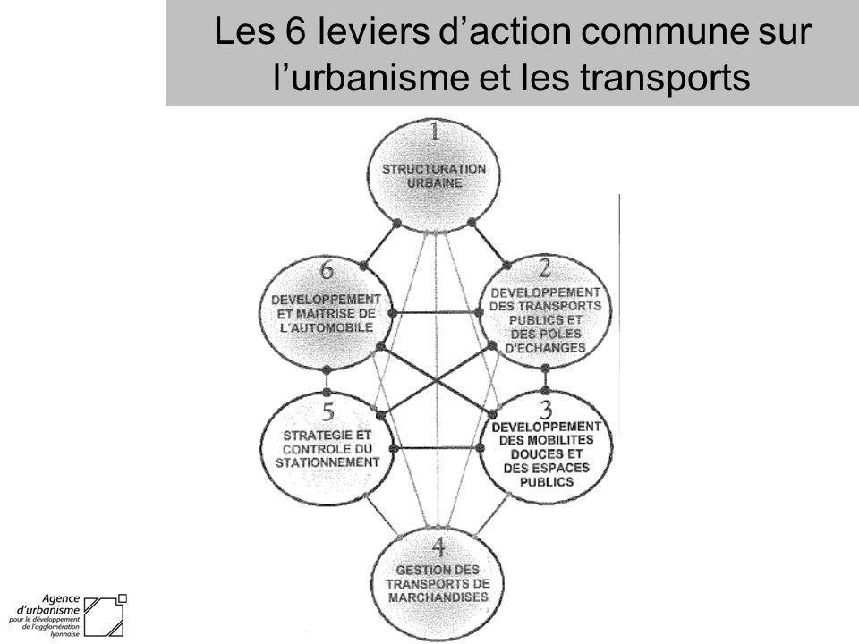 Les 6 leviers daction commune sur lurbanisme et les transports