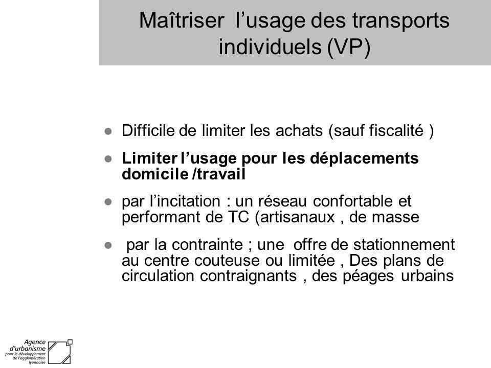 Maîtriser lusage des transports individuels (VP) Difficile de limiter les achats (sauf fiscalité ) Limiter lusage pour les déplacements domicile /trav