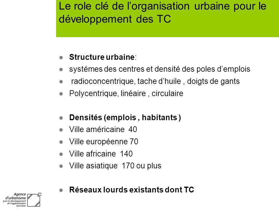 Le role clé de lorganisation urbaine pour le développement des TC Structure urbaine: systémes des centres et densité des poles demplois radioconcentri