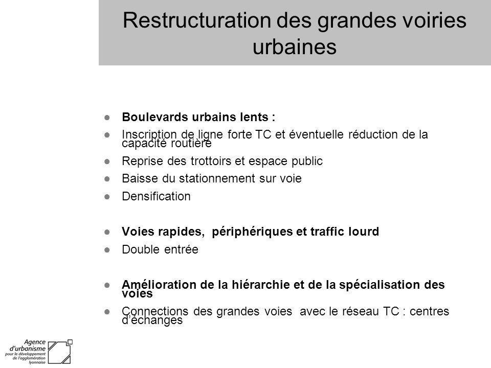 Restructuration des grandes voiries urbaines Boulevards urbains lents : Inscription de ligne forte TC et éventuelle réduction de la capacité routière