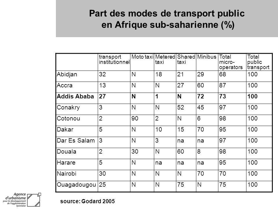 Part des modes de transport public en Afrique sub-saharienne (%) transport institutionnel Moto taxiMetered taxi Shared taxi MinibusTotal micro- operat