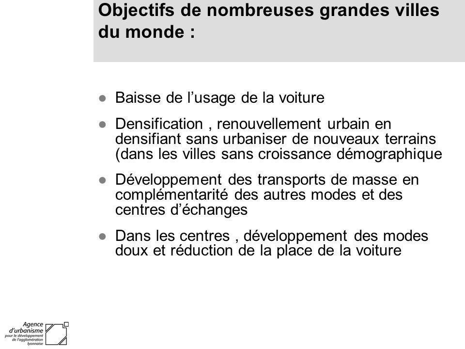 Baisse de lusage de la voiture Densification, renouvellement urbain en densifiant sans urbaniser de nouveaux terrains (dans les villes sans croissance