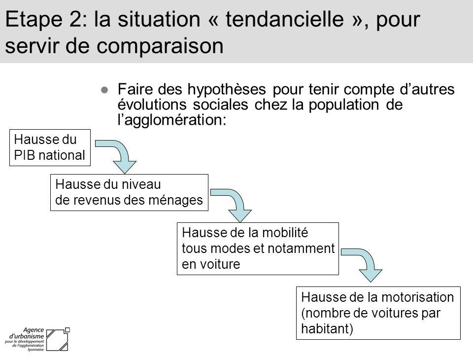 Etape 2: la situation « tendancielle », pour servir de comparaison Faire des hypothèses pour tenir compte dautres évolutions sociales chez la populati
