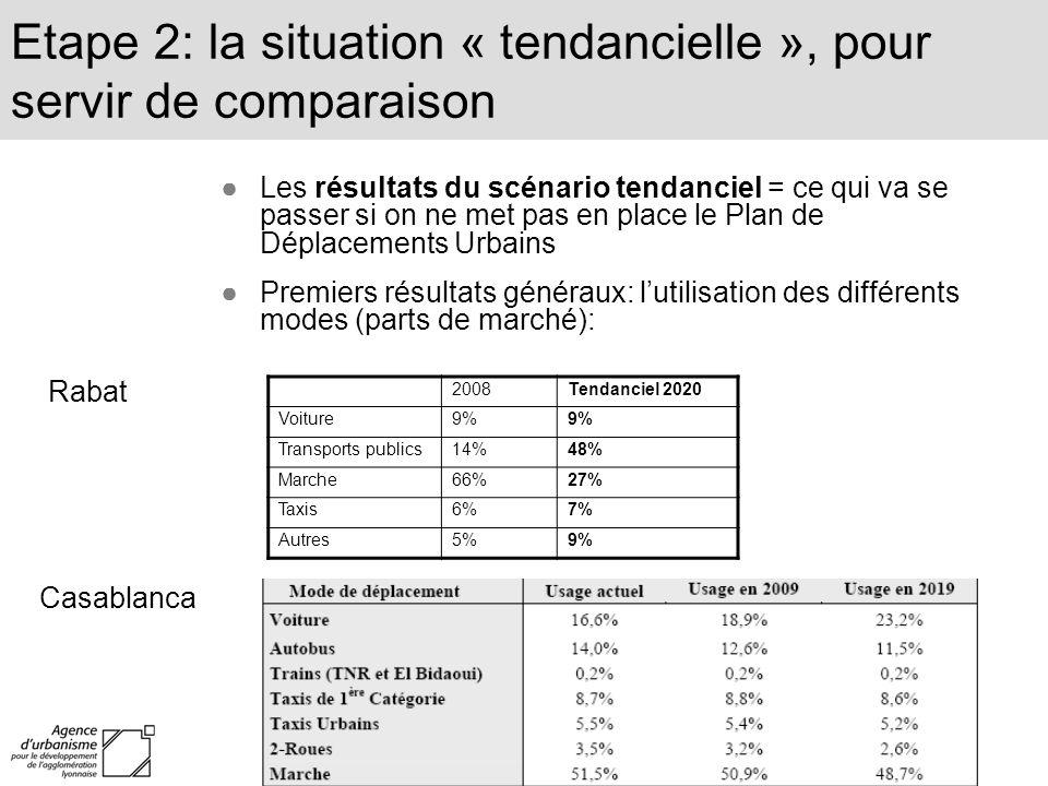 Etape 2: la situation « tendancielle », pour servir de comparaison Les résultats du scénario tendanciel = ce qui va se passer si on ne met pas en plac