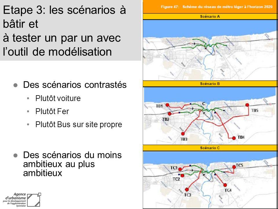 Etape 3: les scénarios à bâtir et à tester un par un avec loutil de modélisation Des scénarios contrastés Plutôt voiture Plutôt Fer Plutôt Bus sur sit