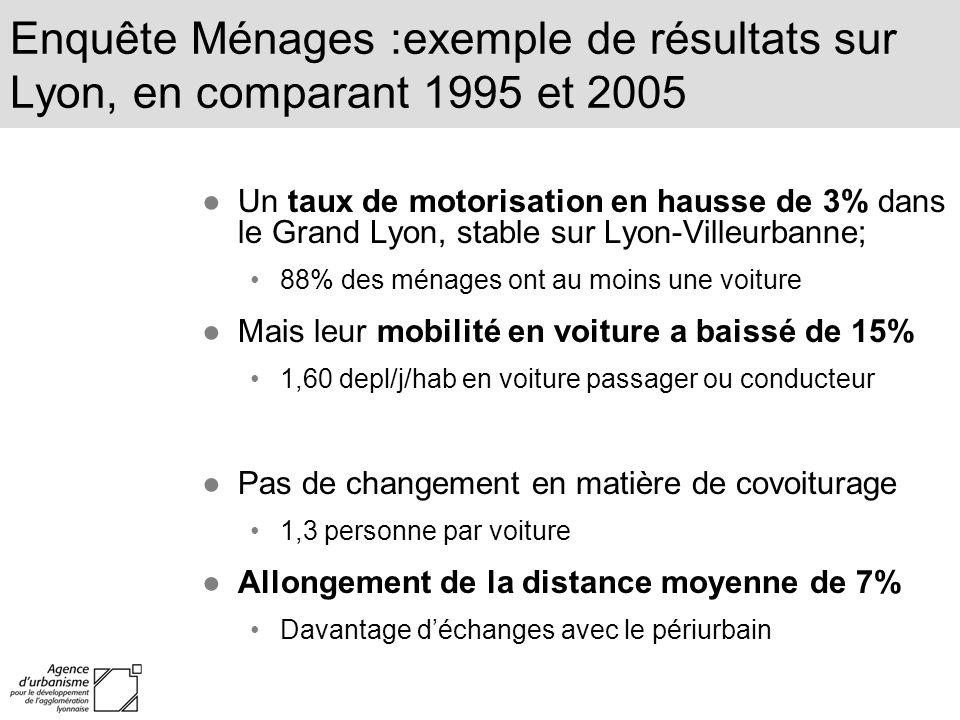 Enquête Ménages :exemple de résultats sur Lyon, en comparant 1995 et 2005 Un taux de motorisation en hausse de 3% dans le Grand Lyon, stable sur Lyon-