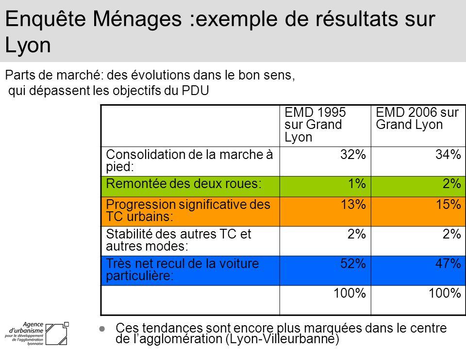 Enquête Ménages :exemple de résultats sur Lyon Ces tendances sont encore plus marquées dans le centre de lagglomération (Lyon-Villeurbanne) EMD 1995 s