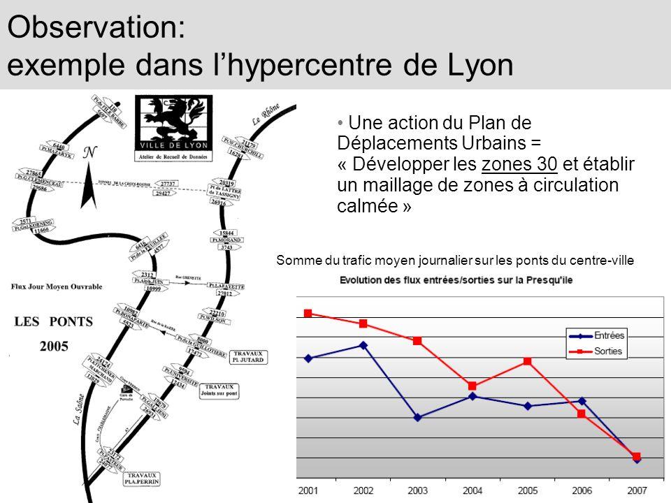 Observation: exemple dans lhypercentre de Lyon Une action du Plan de Déplacements Urbains = « Développer les zones 30 et établir un maillage de zones