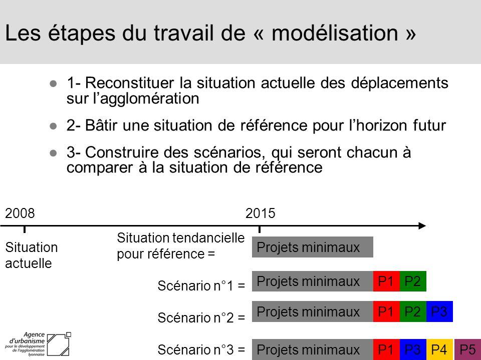 Les étapes du travail de « modélisation » 1- Reconstituer la situation actuelle des déplacements sur lagglomération 2- Bâtir une situation de référenc