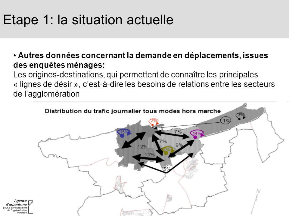 Etape 1: la situation actuelle Autres données concernant la demande en déplacements, issues des enquêtes ménages: Les origines-destinations, qui perme