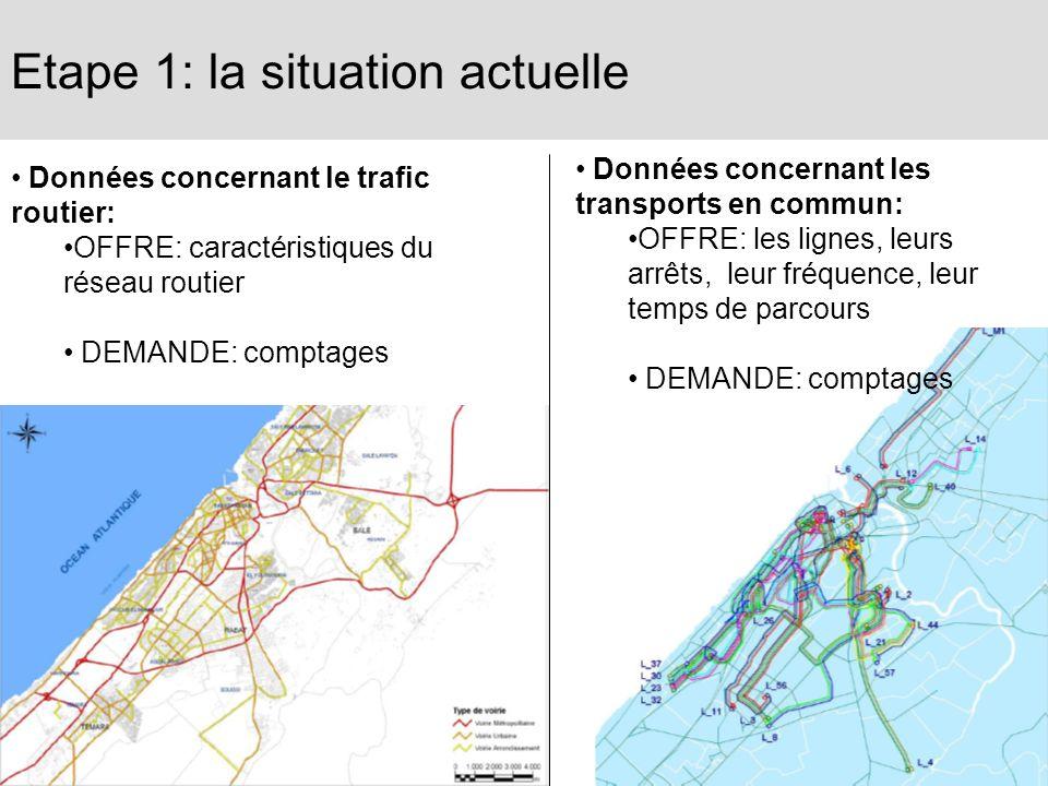 Etape 1: la situation actuelle Données concernant le trafic routier: OFFRE: caractéristiques du réseau routier DEMANDE: comptages Données concernant l