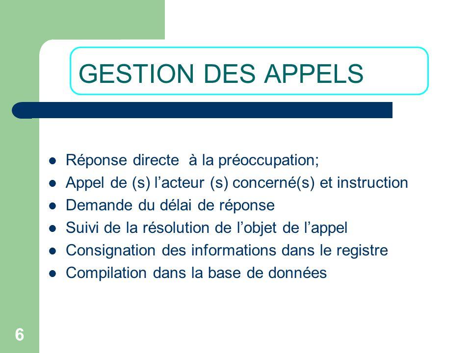 6 Réponse directe à la préoccupation; Appel de (s) lacteur (s) concerné(s) et instruction Demande du délai de réponse Suivi de la résolution de lobjet