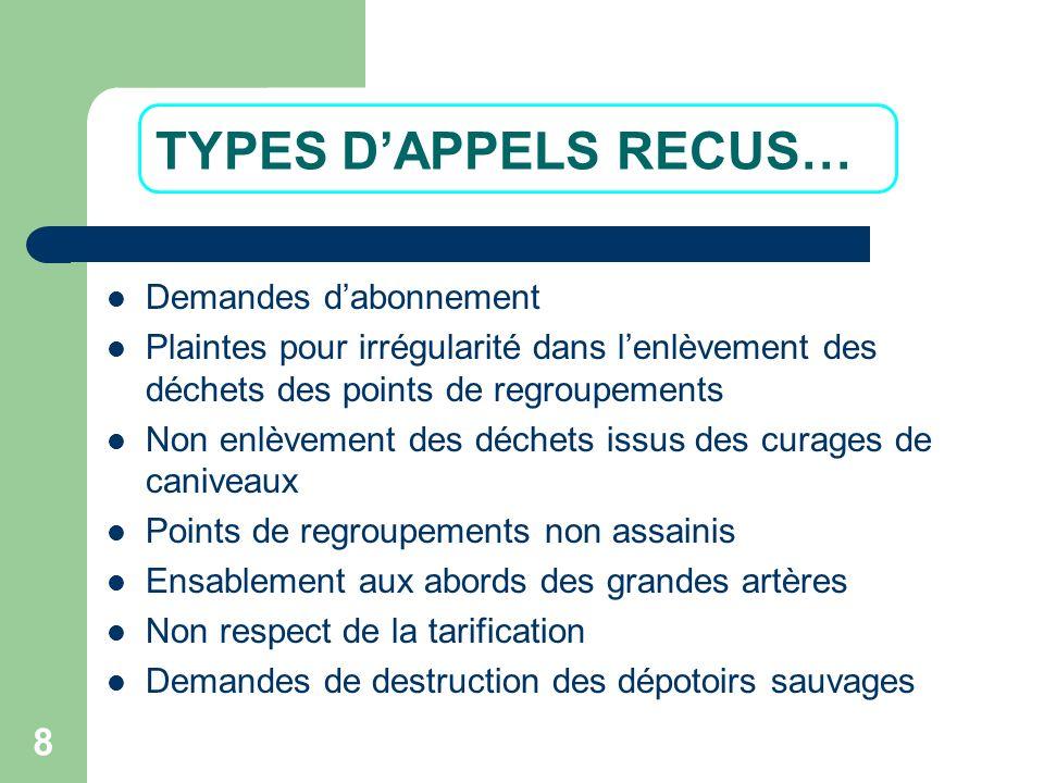 8 TYPES DAPPELS RECUS… Demandes dabonnement Plaintes pour irrégularité dans lenlèvement des déchets des points de regroupements Non enlèvement des déc