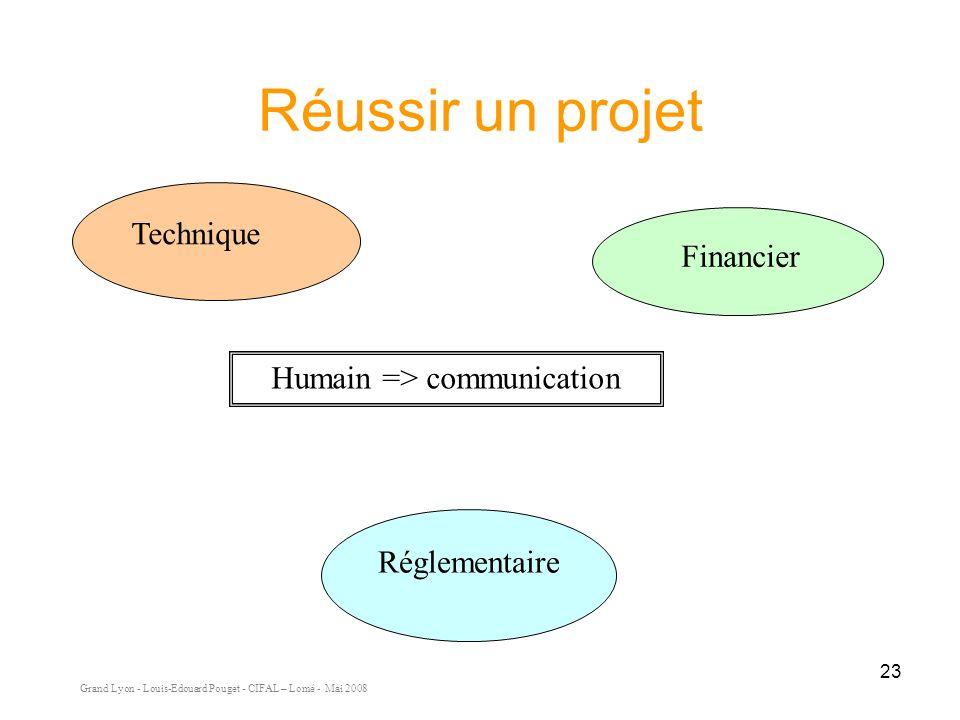 Grand Lyon - Louis-Edouard Pouget - CIFAL – Lomé - Mai 2008 23 Financier Réglementaire Technique Humain => communication Réussir un projet