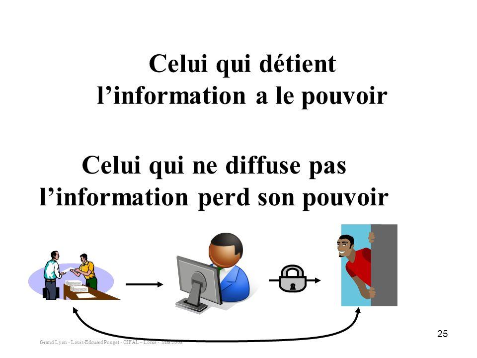 Grand Lyon - Louis-Edouard Pouget - CIFAL – Lomé - Mai 2008 25 Celui qui détient linformation a le pouvoir Celui qui ne diffuse pas linformation perd son pouvoir