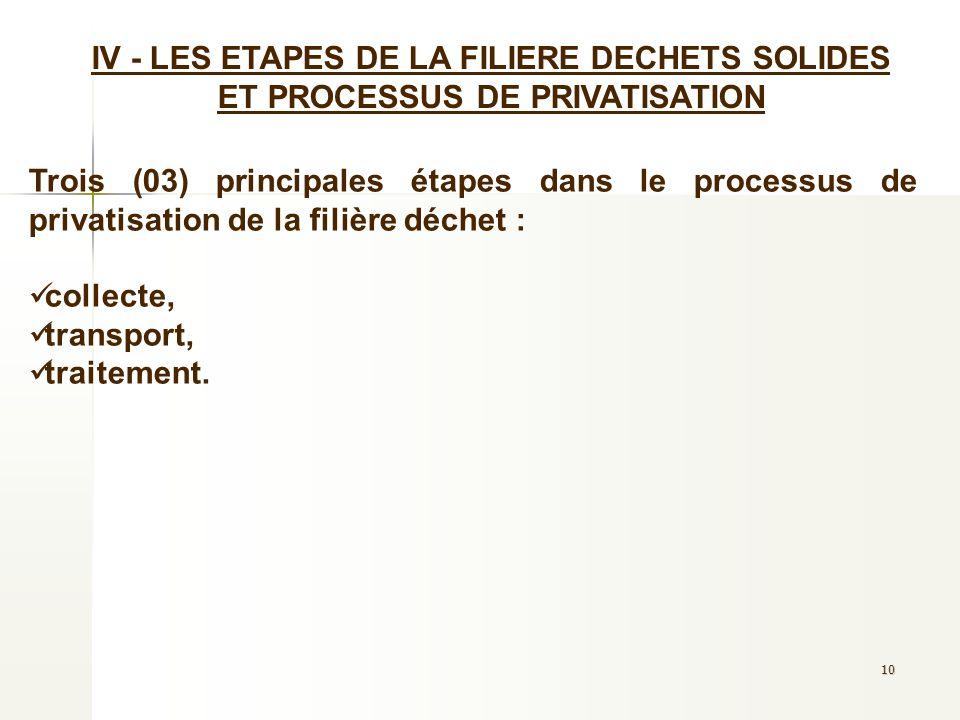 10 IV - LES ETAPES DE LA FILIERE DECHETS SOLIDES ET PROCESSUS DE PRIVATISATION Trois (03) principales étapes dans le processus de privatisation de la