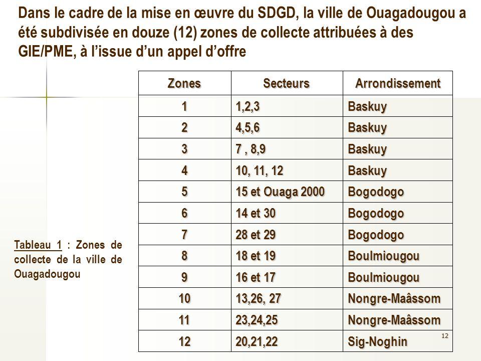 12 Dans le cadre de la mise en œuvre du SDGD, la ville de Ouagadougou a été subdivisée en douze (12) zones de collecte attribuées à des GIE/PME, à lis