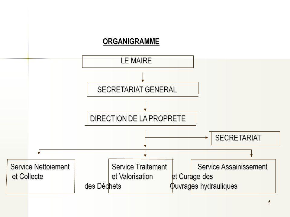 6 ORGANIGRAMME LE MAIRE SECRETARIAT GENERAL DIRECTION DE LA PROPRETE SECRETARIAT Service Nettoiement Service Traitement Service Assainissement et Coll