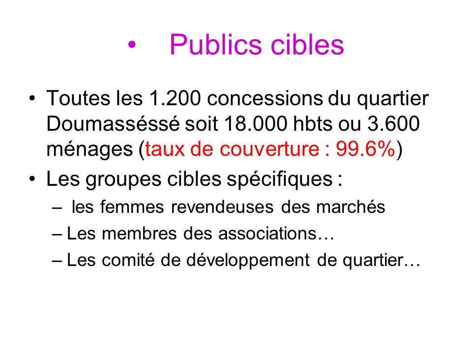 Publics cibles Toutes les 1.200 concessions du quartier Doumasséssé soit 18.000 hbts ou 3.600 ménages (taux de couverture : 99.6%) Les groupes cibles spécifiques : – les femmes revendeuses des marchés –Les membres des associations… –Les comité de développement de quartier…