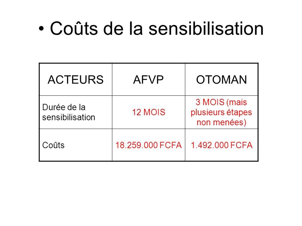 Coûts de la sensibilisation ACTEURSAFVPOTOMAN Durée de la sensibilisation 12 MOIS 3 MOIS (mais plusieurs étapes non menées) Coûts18.259.000 FCFA1.492.