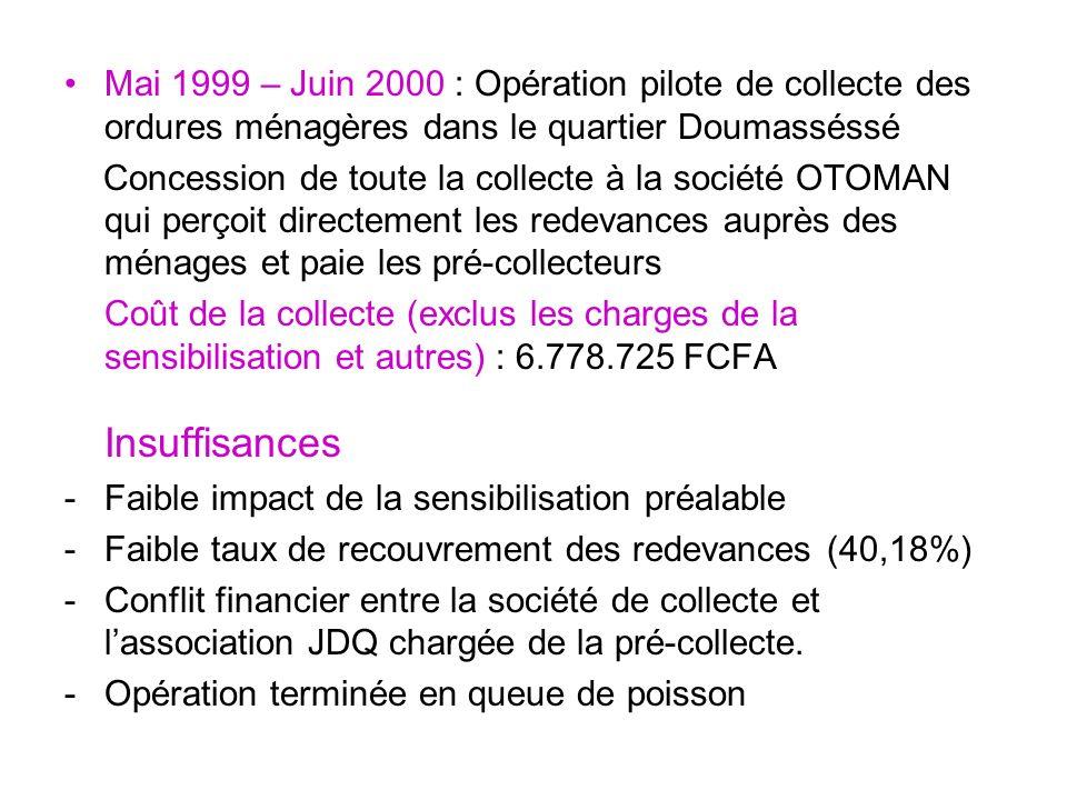 Mai 1999 – Juin 2000 : Opération pilote de collecte des ordures ménagères dans le quartier Doumasséssé Concession de toute la collecte à la société OTOMAN qui perçoit directement les redevances auprès des ménages et paie les pré-collecteurs Coût de la collecte (exclus les charges de la sensibilisation et autres) : 6.778.725 FCFA Insuffisances -Faible impact de la sensibilisation préalable -Faible taux de recouvrement des redevances (40,18%) -Conflit financier entre la société de collecte et lassociation JDQ chargée de la pré-collecte.