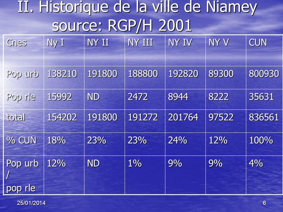 25/01/20146 II. Historique de la ville de Niamey source: RGP/H 2001 Cnes Ny I NY II NY III NY IV NY V CUN Pop urb 13821019180018880019282089300800930