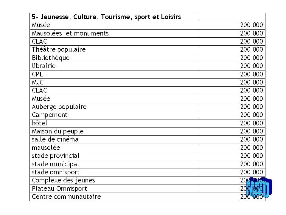 LES TRANSFERTS FISCAUX LE PROCESSUS DE DECENTRALISAION FISCALE N PAS ENCORE ENREGISTRE UNE FORTE AVANCEE AU BURKINA FASO LES CRITERES ¨ENONCES PAR LA COMMISSION AD HOC ONT PORTE SUR PLUSIEURS ASPECTS DONT LES PLUS IMPORTANTS SONT :