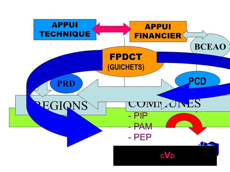 APPUI FINANCIER APPUI TECHNIQUE PCD FPDCT (GUICHETS) PRD REGIONS COMMUNES - PIP - PAM - PEP BCEAO CVD CVDCVD