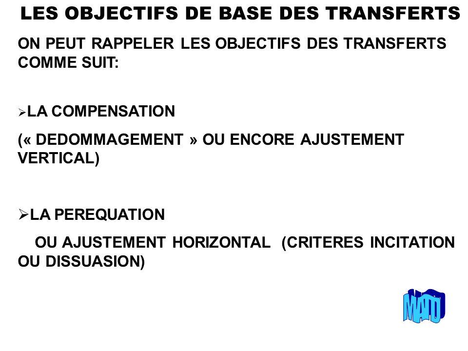 LES OBJECTIFS DE BASE DES TRANSFERTS ON PEUT RAPPELER LES OBJECTIFS DES TRANSFERTS COMME SUIT: LA COMPENSATION (« DEDOMMAGEMENT » OU ENCORE AJUSTEMENT VERTICAL) LA PEREQUATION OU AJUSTEMENT HORIZONTAL (CRITERES INCITATION OU DISSUASION)