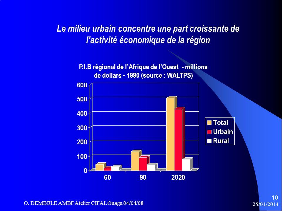 Le milieu urbain concentre une part croissante de lactivité économique de la région P.I.B régional de lAfrique de lOuest - millions de dollars - 1990