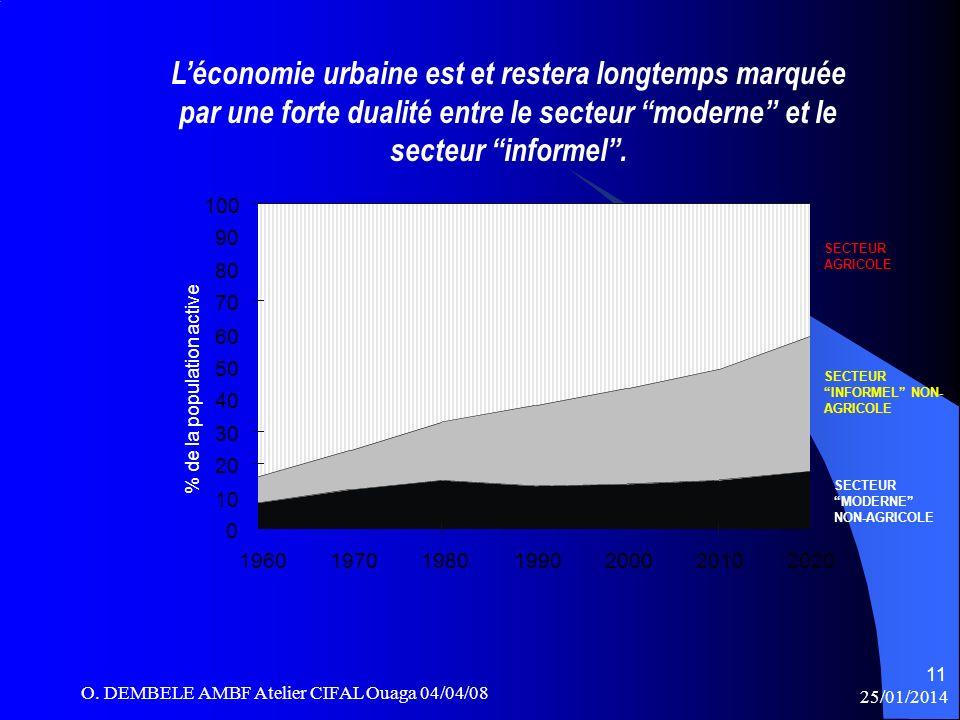 Léconomie urbaine est et restera longtemps marquée par une forte dualité entre le secteur moderne et le secteur informel. 0 10 20 30 40 50 60 70 80 90