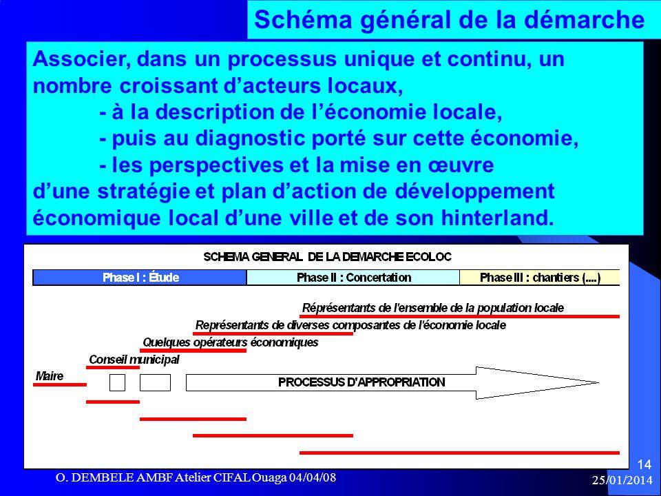 25/01/2014 Schéma général de la démarche Associer, dans un processus unique et continu, un nombre croissant dacteurs locaux, - à la description de léc