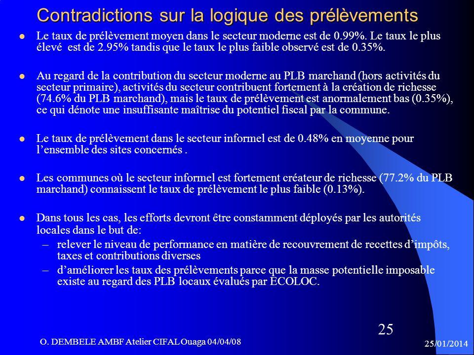 25/01/2014 O. DEMBELE AMBF Atelier CIFAL Ouaga 04/04/08 25 Contradictions sur la logique des prélèvements Le taux de prélèvement moyen dans le secteur