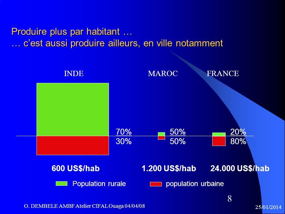 8 Produire plus par habitant … … cest aussi produire ailleurs, en ville notamment Population rurale population urbaine INDE MAROC FRANCE 70% 30% 50% 2