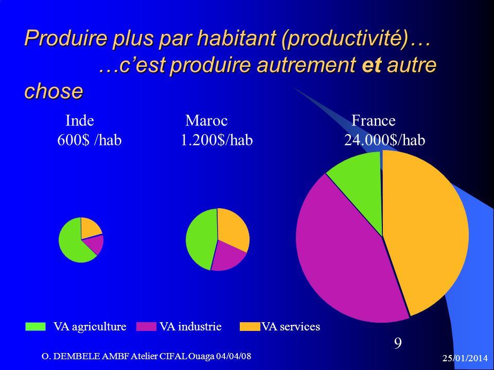 O. DEMBELE AMBF Atelier CIFAL Ouaga 04/04/08 9 VA agriculture VA industrie VA services Produire plus par habitant (productivité)… …cest produire autre