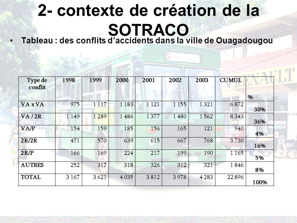 2- contexte de création de la SOTRACO Tableau : des conflits daccidents dans la ville de Ouagadougou Type de conflit 199819992000200120022003CUMUL % VA x VA9751 1171 1831 1211 1551 3216 872 30% VA / 2R1 1491 2891 4861 3771 4801 5628 343 36% VA/P154159185156165121940 4% 2R/2R4715706396156677683 730 16% 2R/P1661692242171991901 165 5% AUTRES2523173183263123211 846 8% TOTAL3 1673 6214 0353 8123 9784 28322 896 100%