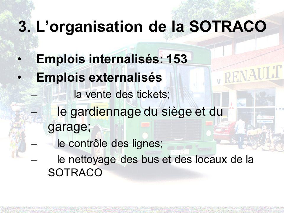 3. Lorganisation de la SOTRACO Emplois internalisés: 153 Emplois externalisés – la vente des tickets; – le gardiennage du siège et du garage; – le con