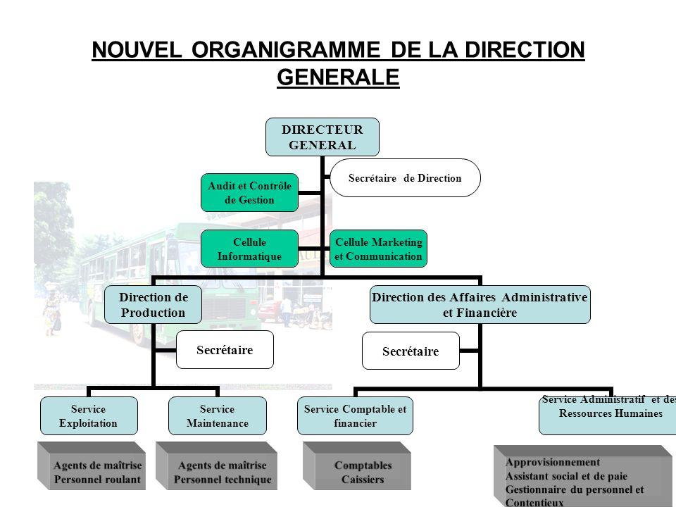 NOUVEL ORGANIGRAMME DE LA DIRECTION GENERALE DIRECTEUR GENERAL Direction de Production Service Exploitation Agents de maîtrise Personnel roulant Servi