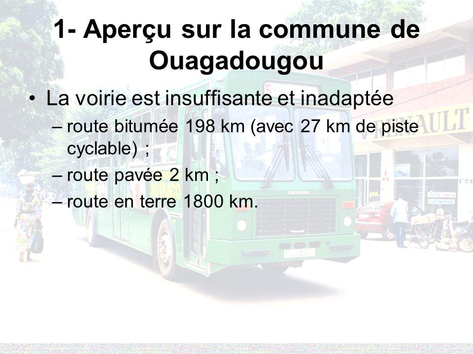 1- Aperçu sur la commune de Ouagadougou La voirie est insuffisante et inadaptée –route bitumée 198 km (avec 27 km de piste cyclable) ; –route pavée 2 km ; –route en terre 1800 km.