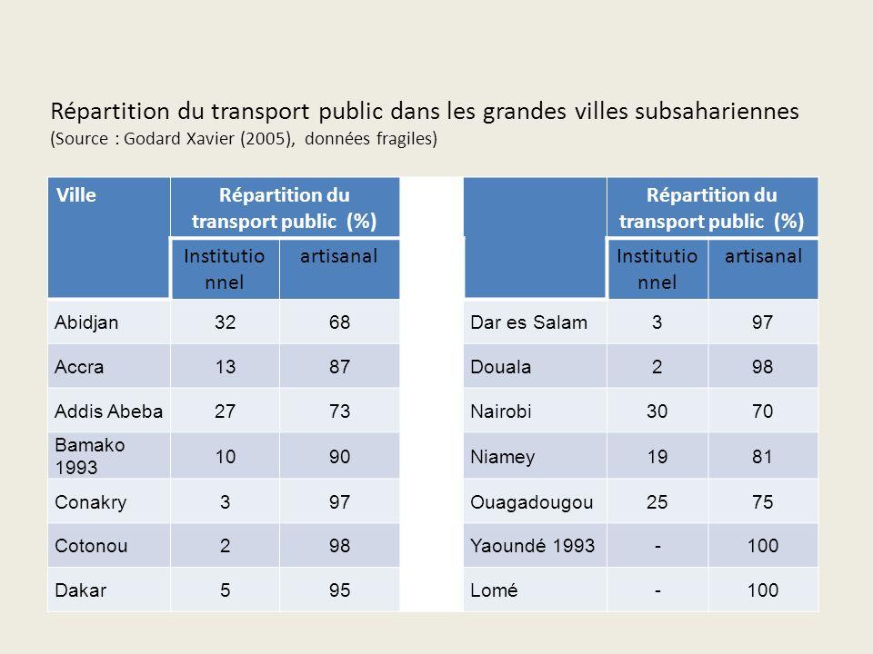 Les différents types de transports urbains Les différentes formes du transport artisanal les minibus, de capacité variant entre 15 à 40 places.