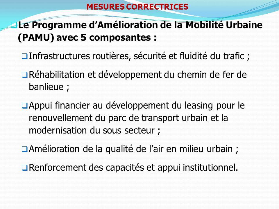 Le Programme dAmélioration de la Mobilité Urbaine (PAMU) avec 5 composantes : Infrastructures routières, sécurité et fluidité du trafic ; Réhabilitati