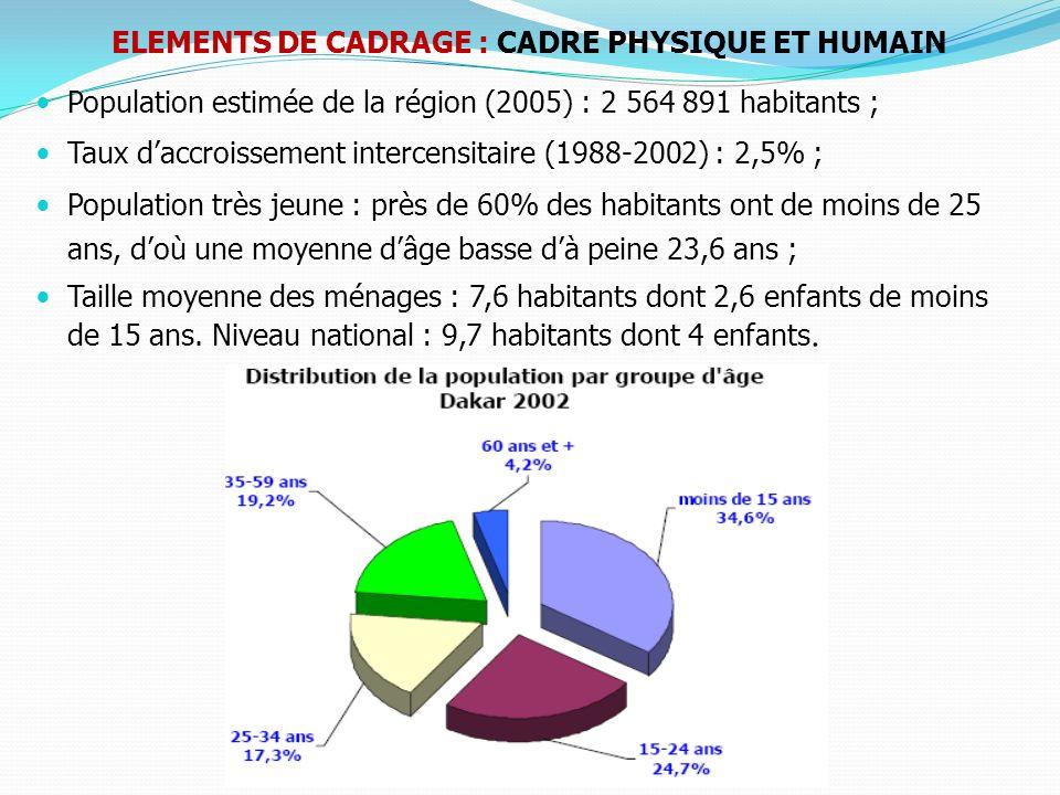 Quatre (4) départements : Dakar, Pikine, Guédiawaye et Rufisque ; Très forte concentration en périphérie (banlieue de Dakar, située majoritairement à Pikine, Guédiawaye et Rufisque ) ; Taux durbanisation : 97% population rurale concentrée à Rufisque (Yène et de Sangalkam) ; quartiers spontanés couvrent environ les 2/3 de la zone habitée de la banlieue.