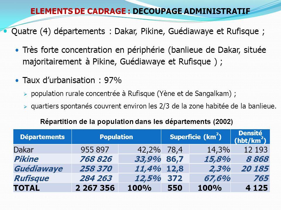 Quatre (4) départements : Dakar, Pikine, Guédiawaye et Rufisque ; Très forte concentration en périphérie (banlieue de Dakar, située majoritairement à