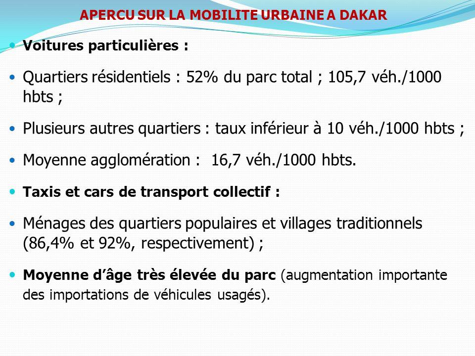 APERCU SUR LA MOBILITE URBAINE A DAKAR Voitures particulières : Quartiers résidentiels : 52% du parc total ; 105,7 véh./1000 hbts ; Plusieurs autres q